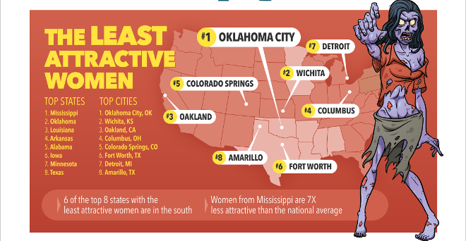 Least Attractive Women Cities States